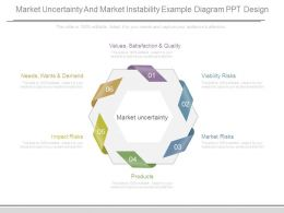 Market Uncertainty And Market Instability Example Diagram Ppt Design