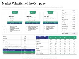 Market Valuation Of The Company Investment Pitch Raise Funds Financial Market Ppt Designs