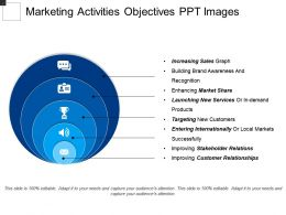 Marketing Activities Objectives Ppt Images