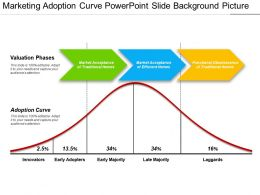 Marketing Adoption Curve Powerpoint Slide Background Picture