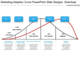 Marketing Adoption Curve Powerpoint Slide Designs Download
