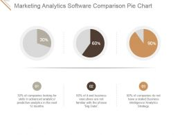Marketing Analytics Software Comparison Pie Chart Powerpoint Images