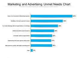 Marketing And Advertising Unmet Needs Chart