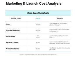 Marketing And Launch Cost Analysis Guerrilla Marketing Ppt Powerpoint Presentation Slides