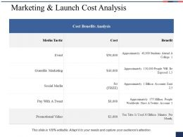 Marketing And Launch Cost Analysis Ppt Show Designs Download