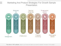 Marketing And Product Strategies For Growth Sample Presentation