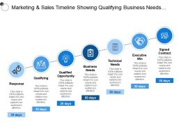 Marketing And Sales Timeline Showing Qualifying Business Needs Signed Contract
