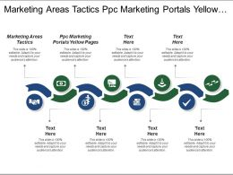 Marketing Areas Tactics Ppc Marketing Portals Yellow Pages