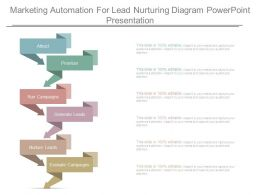 Marketing Automation For Lead Nurturing Diagram Powerpoint Presentation
