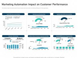 Marketing Automation Impact On Customer Performance Metrics Wins Ppt Slides