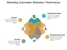 Marketing Automation Motivation Performance New Product Development Cycle Cpb