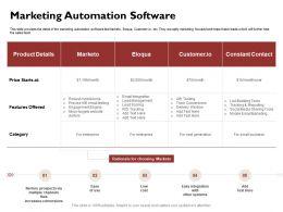 Marketing Automation Software Scoring Ppt Powerpoint Presentation Icon Background