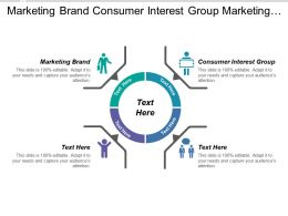 Marketing Brand Consumer Interest Group Marketing Planning Process