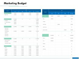 Marketing Budget L1861 Ppt Powerpoint Presentation Outline Format