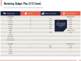 Marketing Budget Plan Contd Ppt Powerpoint Presentation Infographics Ideas