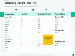 Marketing Budget Plan L2191 Ppt Powerpoint Presentation Ideas Background Images
