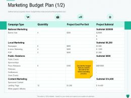 Marketing Budget Plan L2192 Ppt Powerpoint Presentation Layouts Gallery