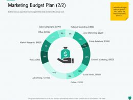 Marketing Budget Plan L2193 Ppt Powerpoint Presentation Inspiration Files