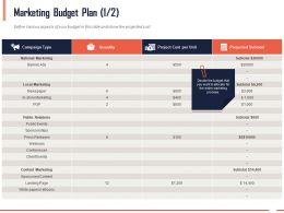 Marketing Budget Plan Quantity Ppt Powerpoint Presentation Inspiration Model