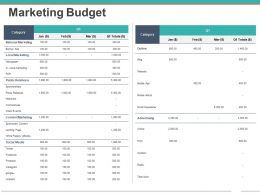 Marketing Budget Powerpoint Presentation