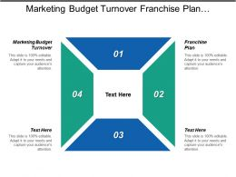 Marketing Budget Turnover Franchise Plan Leadership Explanation Build Product