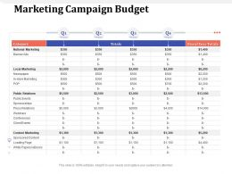 Marketing Campaign Budget Banner Ads Ppt Powerpoint Presentation File Example