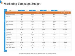Marketing Campaign Budget Press Relations Ppt Powerpoint Presentation Summary Show