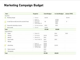 Marketing Campaign Budget Tourism Mag Ppt Powerpoint Presentation Styles Slide