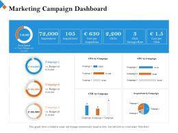 Marketing Campaign Dashboard Click Through Ppt Powerpoint Presentation Summary Ideas