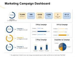 Marketing Campaign Dashboard CTR Ppt Powerpoint Presentation Summary Themes