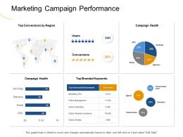 Marketing Campaign Performance Spend Ppt Powerpoint Presentation Model Smartart