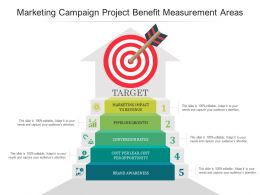 Marketing Campaign Project Benefit Measurement Areas