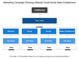 Marketing Campaign Showing Website Email Social Sales Enablement