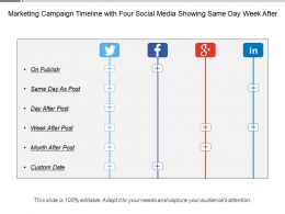 Marketing Campaign Timeline With Four Social Media Showing Same Day Week After