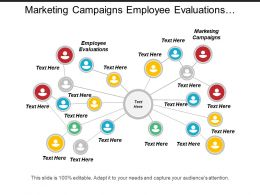 Marketing Campaigns Employee Evaluations Increase Revenue Finance Management