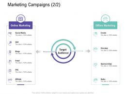 Marketing Campaigns Online Customer Relationship Management Process Ppt Inspiration