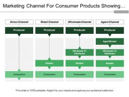 Marketing Channel For Consumer Products Showing Direct Retail Wholesale Agent