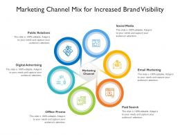 Marketing Channel Mix For Increased Brand Visibility