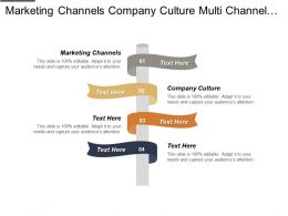 Marketing Channels Company Culture Multi Channel Inventory Management