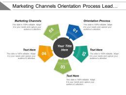 Marketing Channels Orientation Process Lead Generation Revenue Model Cpb