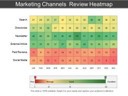 Marketing Channels Review Heatmap