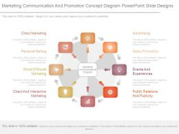 Marketing Communication And Promotion Concept Diagram Powerpoint Slide Designs