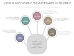 Marketing Communication Mix Chart Powerpoint Presentation