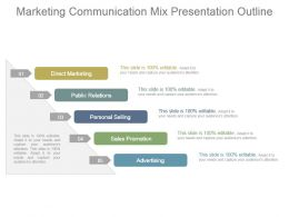 Marketing Communication Mix Presentation Outline