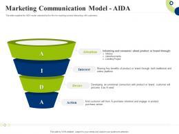 Marketing Communication Model - Aida Creating Successful Integrating Marketing Campaign