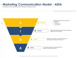 Marketing Communication Model Aida Developing Integrated Marketing Plan New Product Launch