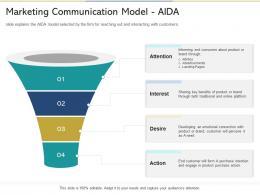 Marketing Communication Model Aida Reshaping Product Marketing Campaign Ppt Grid