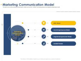 Marketing Communication Model Developing Integrated Marketing Plan New Product Launch