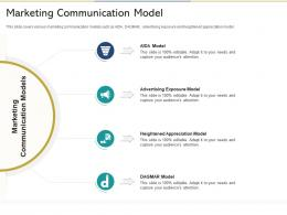 Marketing Communication Model Reshaping Product Marketing Campaign Ppt Visuals