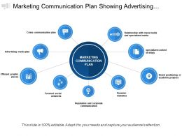 Marketing Communication Plan Showing Advertising Brand Positioning